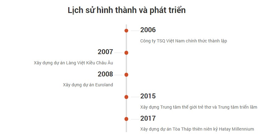 lich-su-hinh-thanh-va-phat-trien-tsq-viet-nam